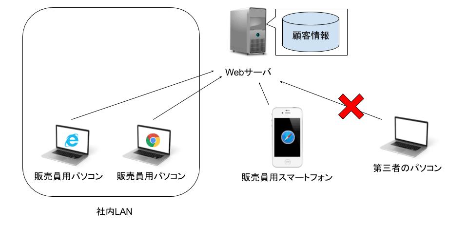 開発した顧客管理システムの運用