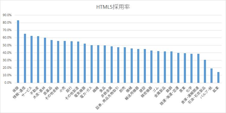 業種別HTML5採用率