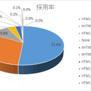 HTMLバージョン調査